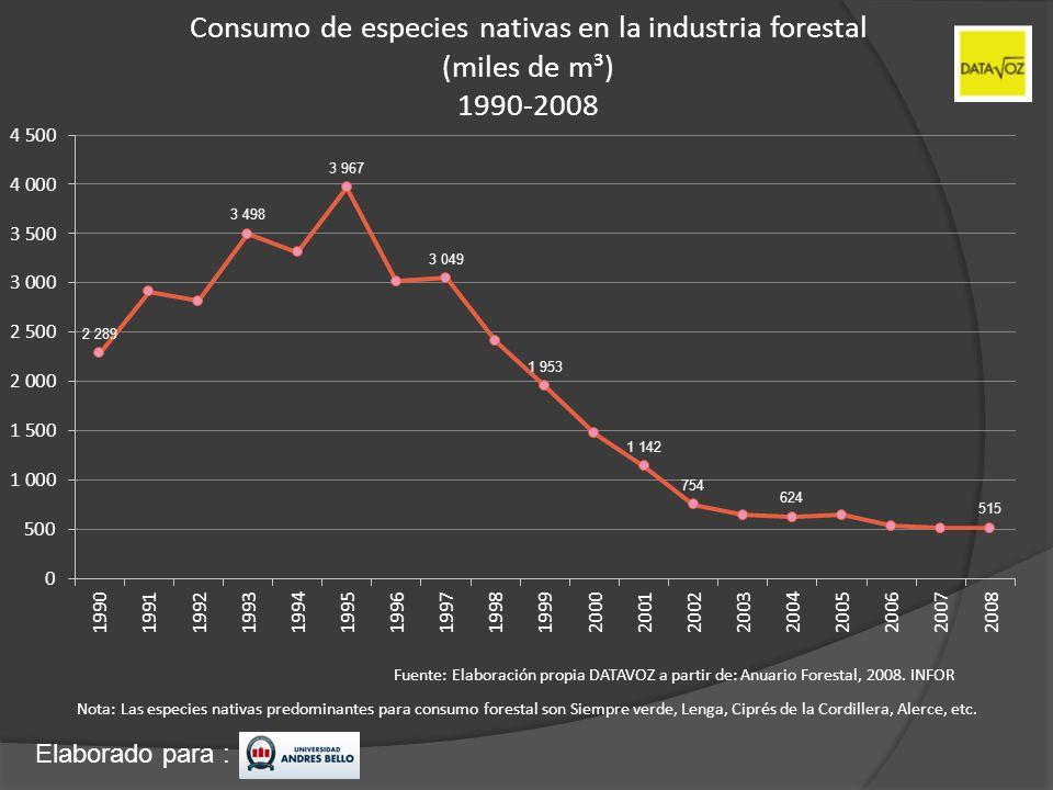 Elaborado para : Consumo de especies nativas en la industria forestal (miles de m³) 1990-2008 Fuente: Elaboración propia DATAVOZ a partir de: Anuario
