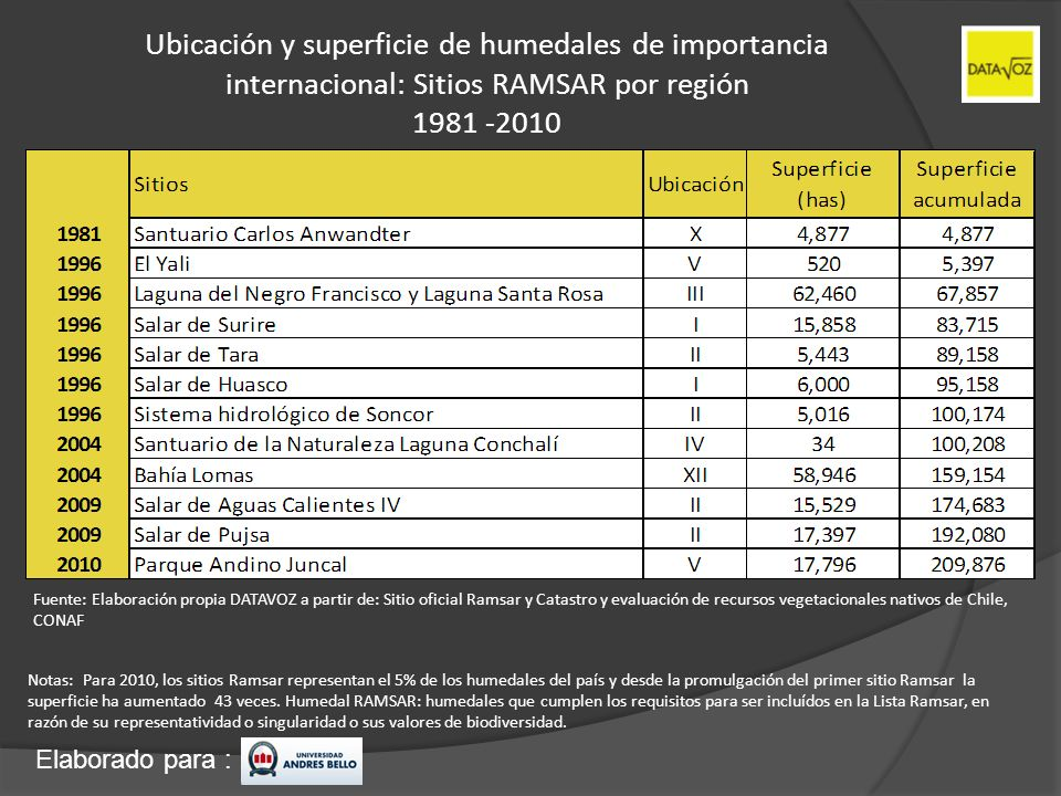 Elaborado para : Ubicación y superficie de humedales de importancia internacional: Sitios RAMSAR por región 1981 -2010 Notas: Para 2010, los sitios Ra