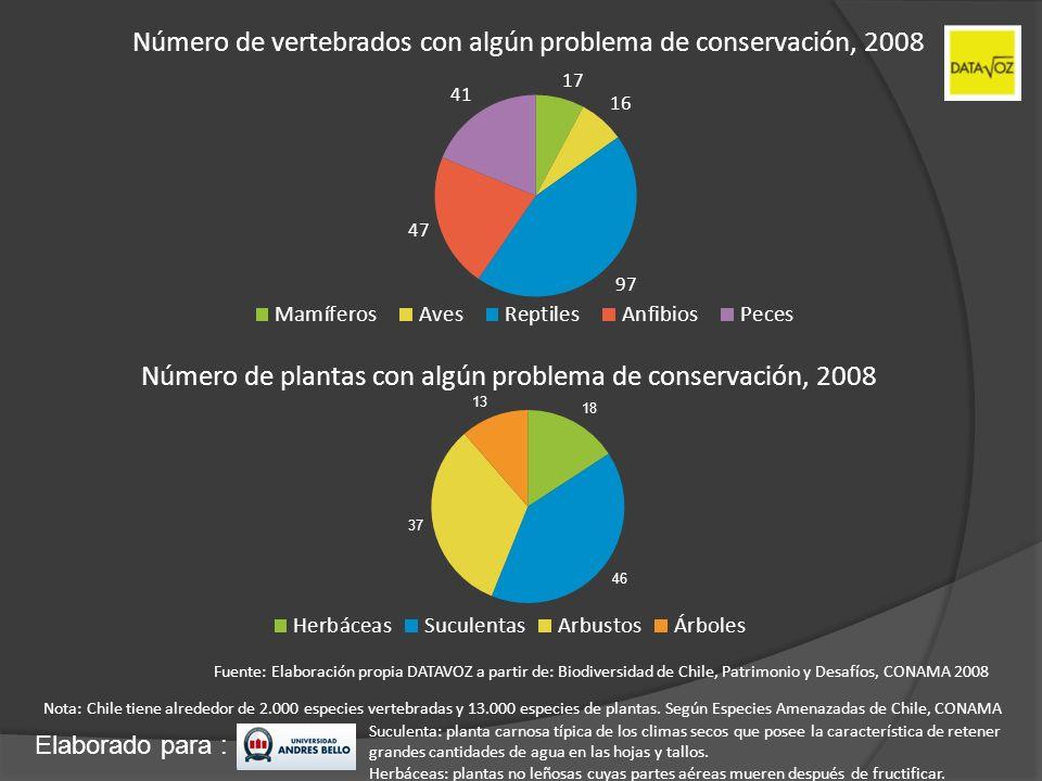 Elaborado para : Número de vertebrados con algún problema de conservación, 2008 Número de plantas con algún problema de conservación, 2008 Fuente: Ela