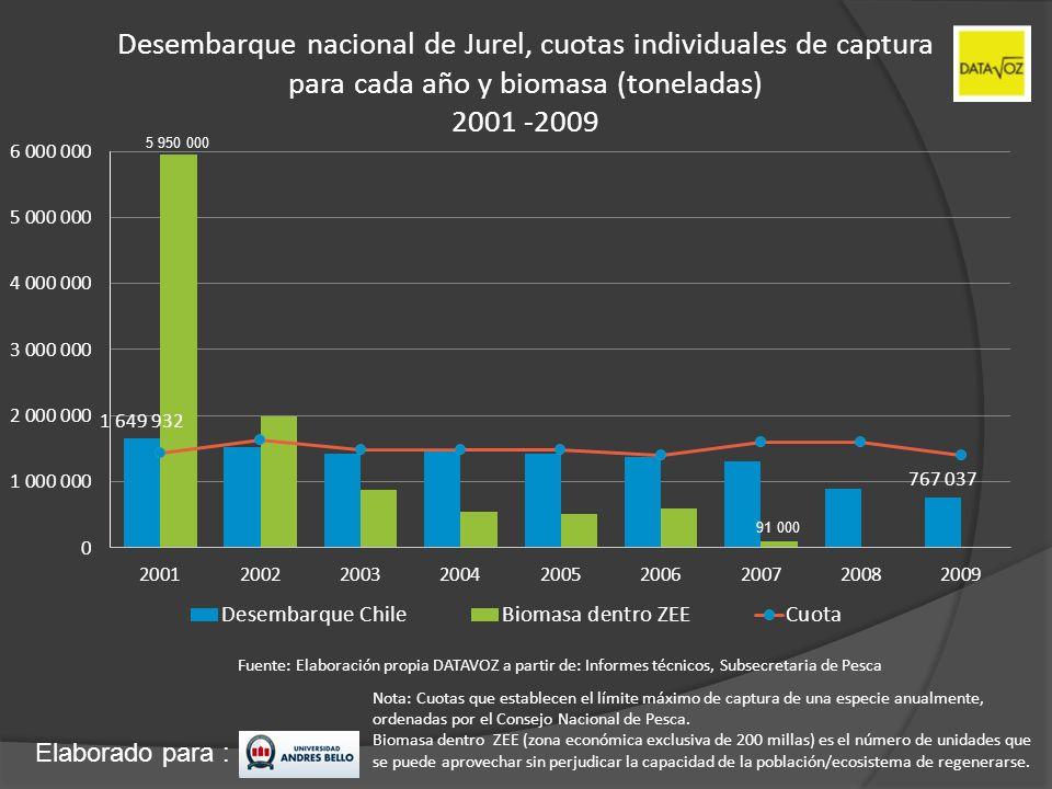 Elaborado para : Desembarque nacional de Jurel, cuotas individuales de captura para cada año y biomasa (toneladas) 2001 -2009 Nota: Cuotas que estable