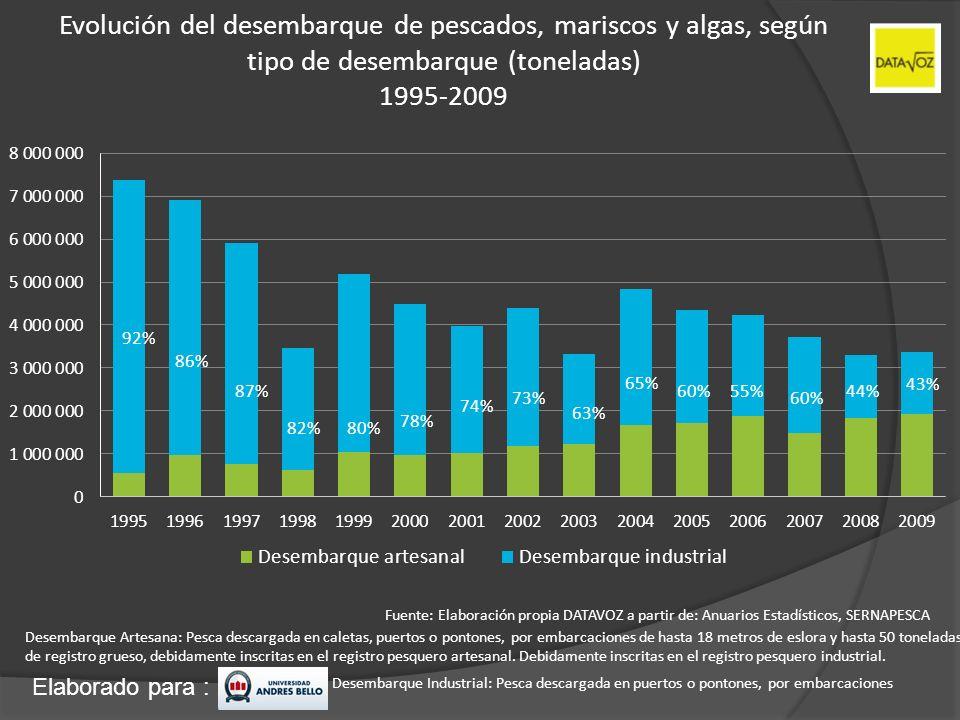 Elaborado para : Evolución del desembarque de pescados, mariscos y algas, según tipo de desembarque (toneladas) 1995-2009 92% 86% 87% 82%80% 78% 74% 7