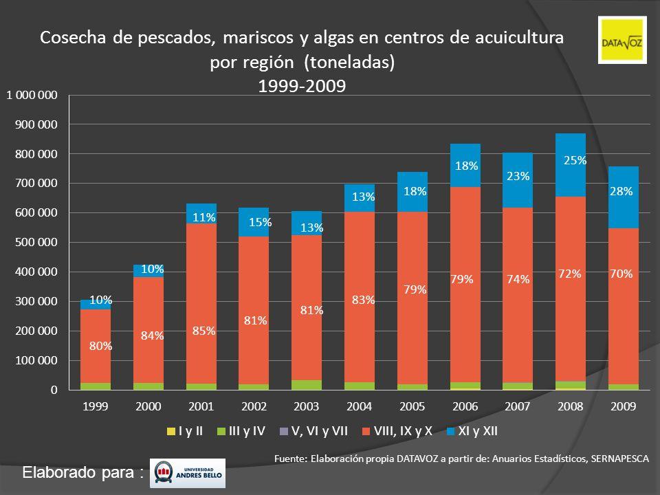 Elaborado para : Cosecha de pescados, mariscos y algas en centros de acuicultura por región (toneladas) 1999-2009 Fuente: Elaboración propia DATAVOZ a