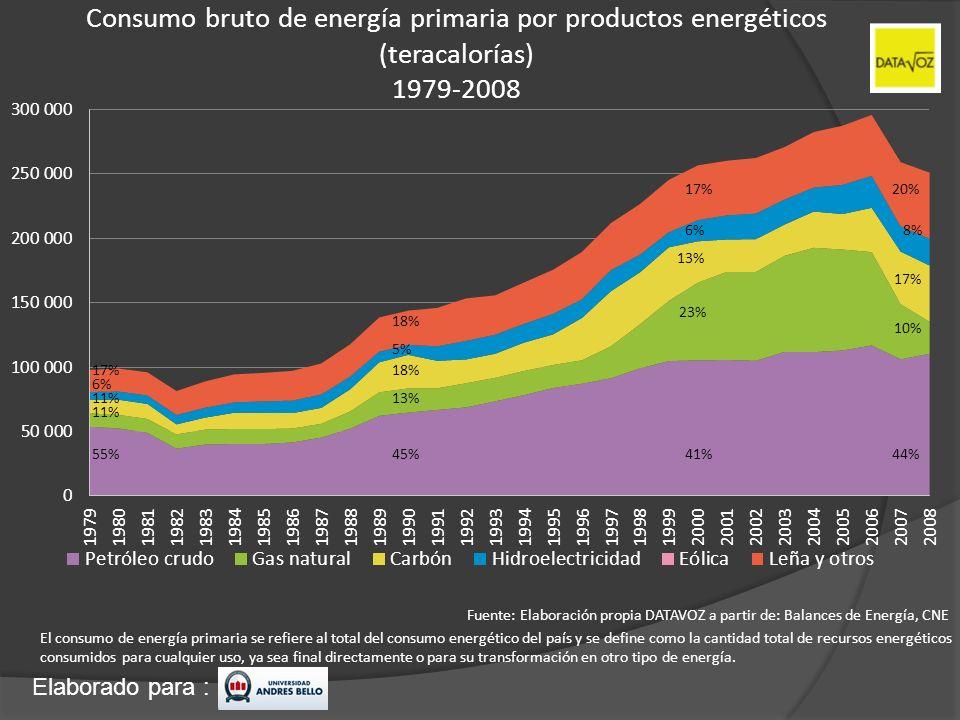 Elaborado para : Consumo bruto de energía primaria por productos energéticos (teracalorías) 1979-2008 El consumo de energía primaria se refiere al tot