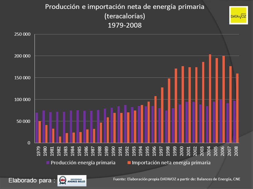 Elaborado para : Producción e importación neta de energía primaria (teracalorías) 1979-2008 Fuente: Elaboración propia DATAVOZ a partir de: Balances d