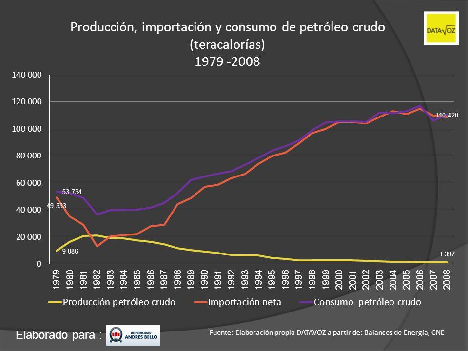 Elaborado para : Producción, importación y consumo de petróleo crudo (teracalorías) 1979 -2008 Fuente: Elaboración propia DATAVOZ a partir de: Balance