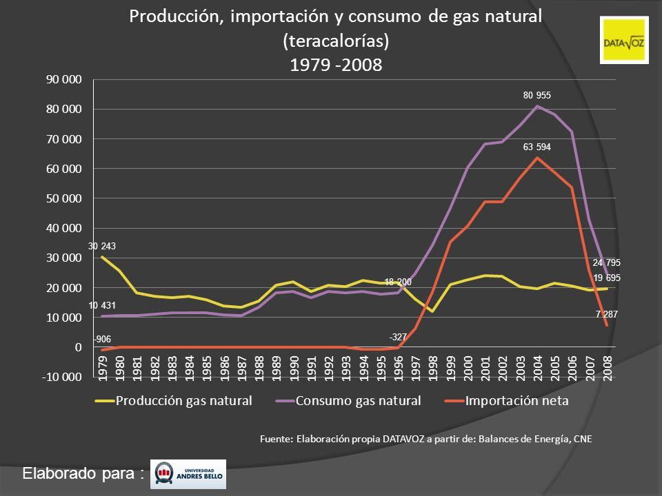 Elaborado para : Producción, importación y consumo de gas natural (teracalorías) 1979 -2008 Fuente: Elaboración propia DATAVOZ a partir de: Balances d