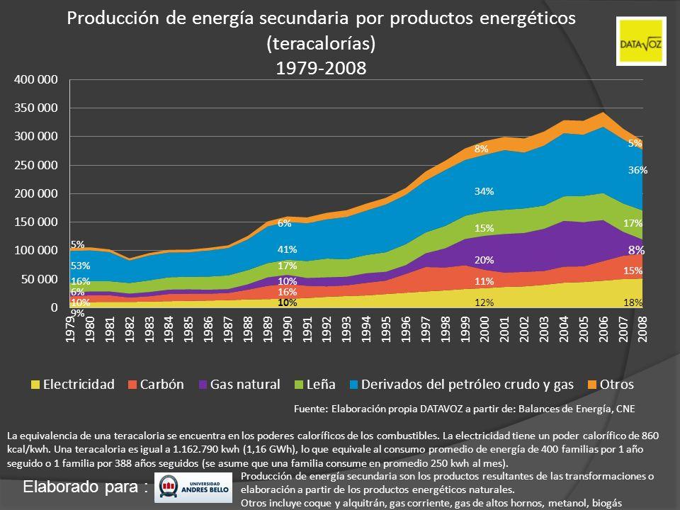 Elaborado para : Producción de energía secundaria por productos energéticos (teracalorías) 1979-2008 Fuente: Elaboración propia DATAVOZ a partir de: B
