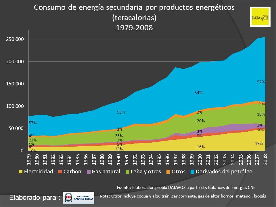 Elaborado para : Consumo de energía secundaria por productos energéticos (teracalorías) 1979-2008 Fuente: Elaboración propia DATAVOZ a partir de: Bala
