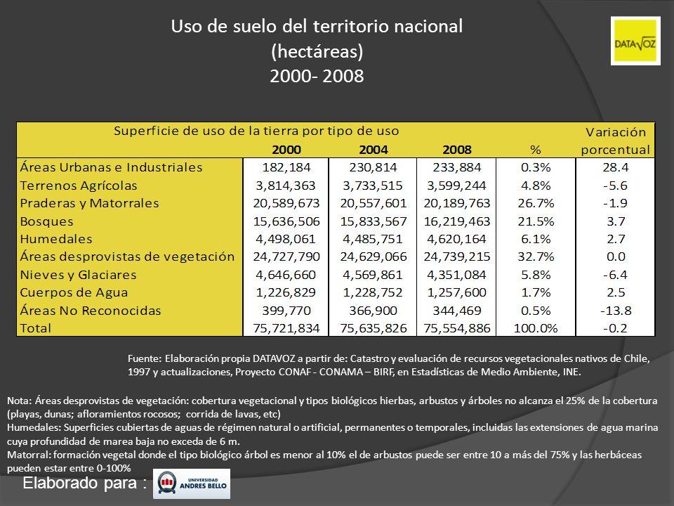 Elaborado para : Uso de suelo del territorio nacional (hectáreas) 2000- 2008 Fuente: Elaboración propia DATAVOZ a partir de: Catastro y evaluación de