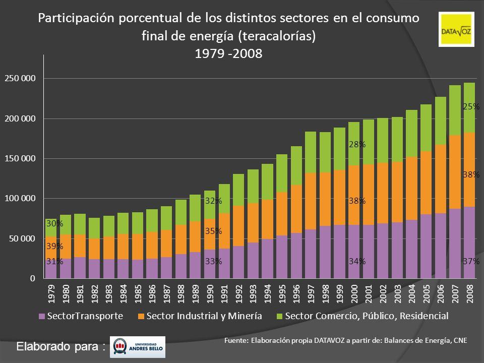 Elaborado para : Participación porcentual de los distintos sectores en el consumo final de energía (teracalorías) 1979 -2008 Fuente: Elaboración propi