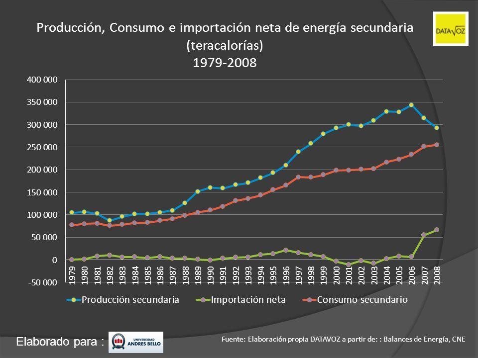 Elaborado para : Producción, Consumo e importación neta de energía secundaria (teracalorías) 1979-2008 Fuente: Elaboración propia DATAVOZ a partir de: