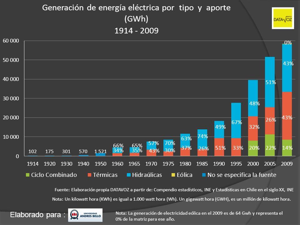 Elaborado para : Generación de energía eléctrica por tipo y aporte (GWh) 1914 - 2009 Fuente: Elaboración propia DATAVOZ a partir de: Compendio estadís