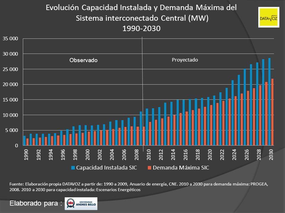 Elaborado para : Evolución Capacidad Instalada y Demanda Máxima del Sistema interconectado Central (MW) 1990-2030 Fuente: Elaboración propia DATAVOZ a