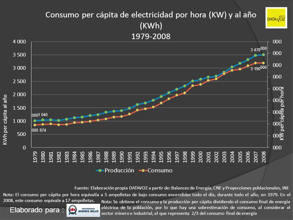 Elaborado para : Consumo per cápita de electricidad por hora (KW) y al año (KWh) 1979-2008 Fuente: Elaboración propia DATAVOZ a partir de: Balances de
