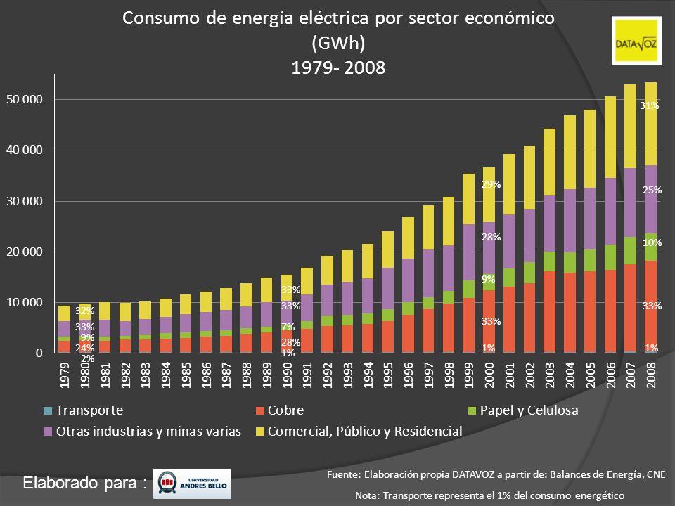 Elaborado para : Consumo de energía eléctrica por sector económico (GWh) 1979- 2008 32% Fuente: Elaboración propia DATAVOZ a partir de: Balances de En