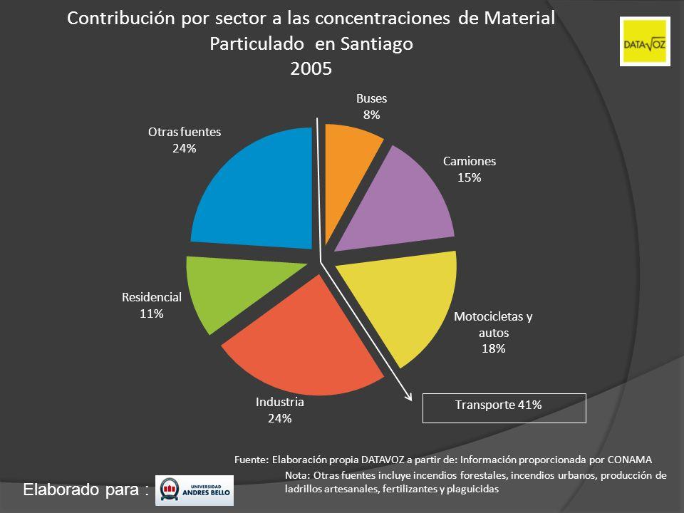 Elaborado para : Contribución por sector a las concentraciones de Material Particulado en Santiago 2005 Fuente: Elaboración propia DATAVOZ a partir de
