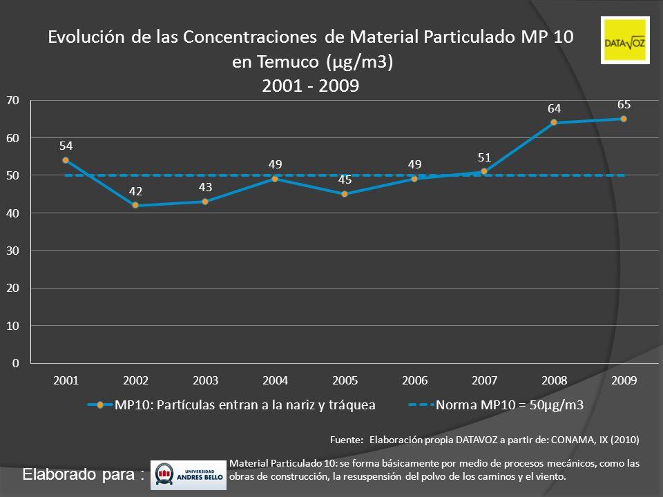 Elaborado para : Evolución de las Concentraciones de Material Particulado MP 10 en Temuco (µg/m3) 2001 - 2009 Fuente: Elaboración propia DATAVOZ a par