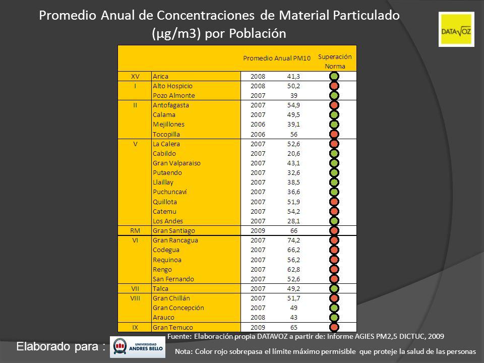 Elaborado para : Promedio Anual de Concentraciones de Material Particulado (µg/m3) por Población Fuente: Elaboración propia DATAVOZ a partir de: Infor