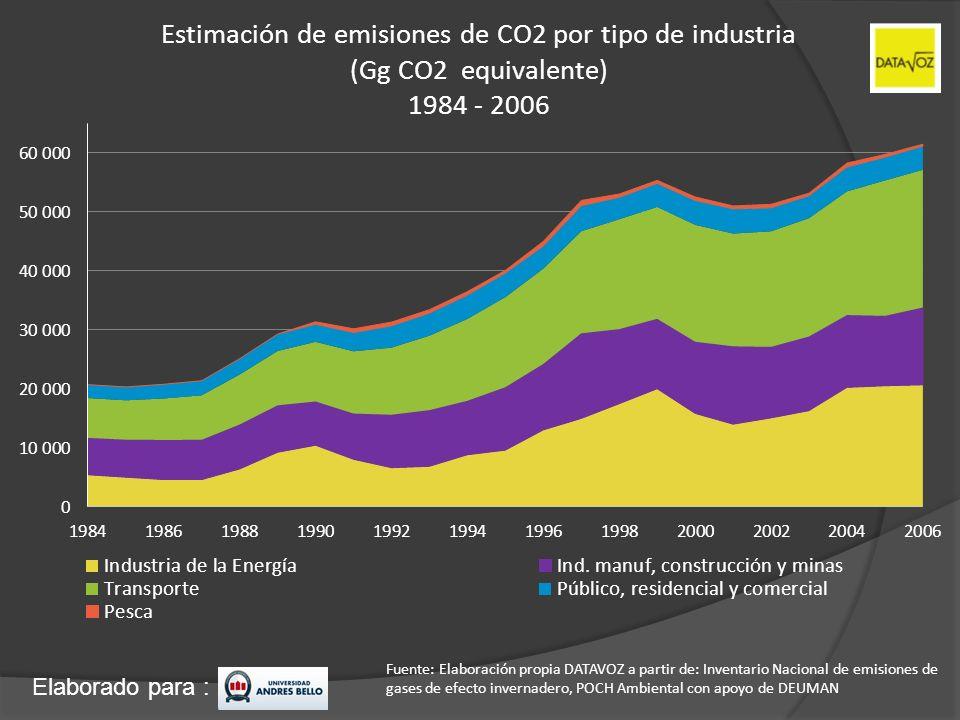 Elaborado para : Estimación de emisiones de CO2 por tipo de industria (Gg CO2 equivalente) 1984 - 2006 Fuente: Elaboración propia DATAVOZ a partir de: