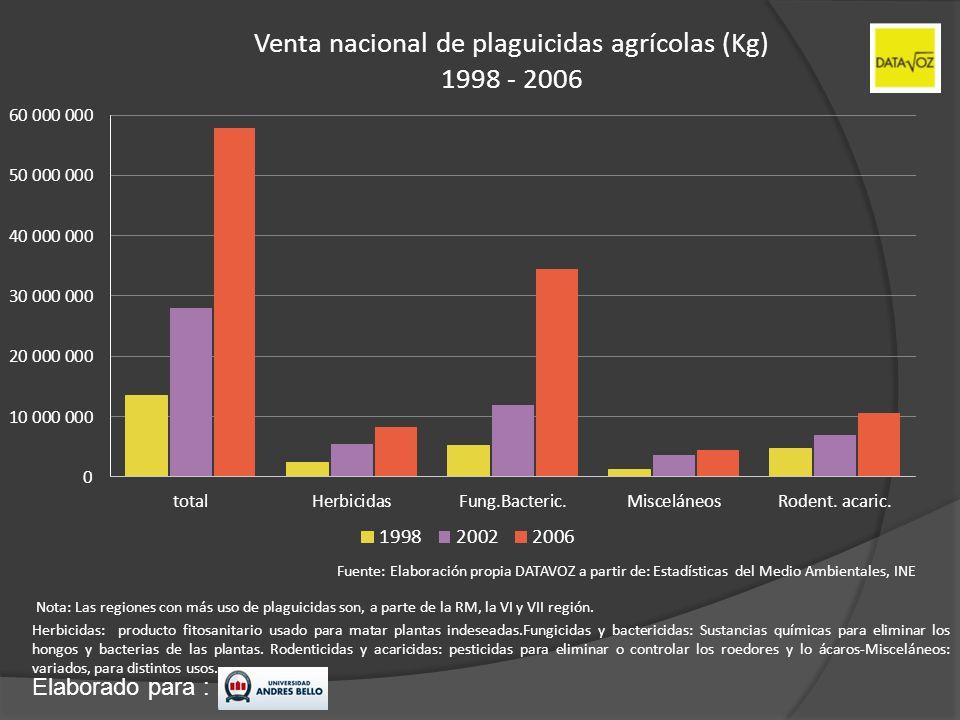 Elaborado para : Venta nacional de plaguicidas agrícolas (Kg) 1998 - 2006 Fuente: Elaboración propia DATAVOZ a partir de: Estadísticas del Medio Ambie