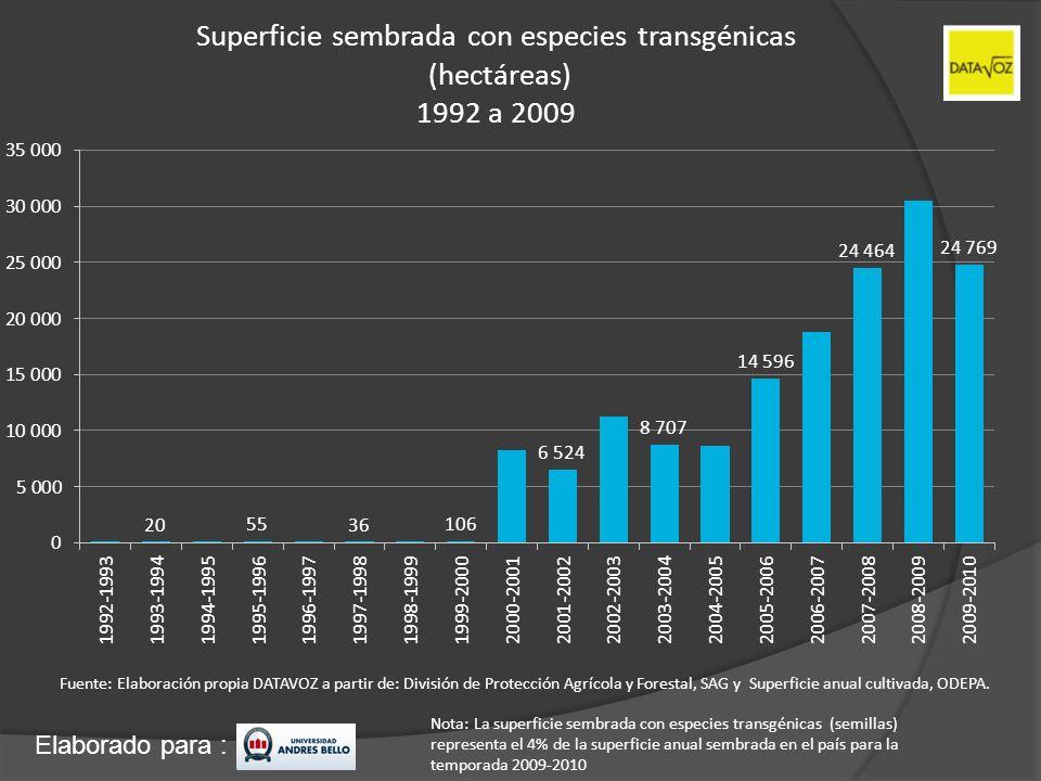 Elaborado para : Superficie sembrada con especies transgénicas (hectáreas) 1992 a 2009 Fuente: Elaboración propia DATAVOZ a partir de: División de Pro