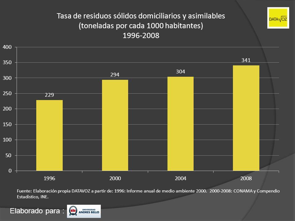 Elaborado para : Tasa de residuos sólidos domiciliarios y asimilables (toneladas por cada 1000 habitantes) 1996-2008 Fuente: Elaboración propia DATAVO
