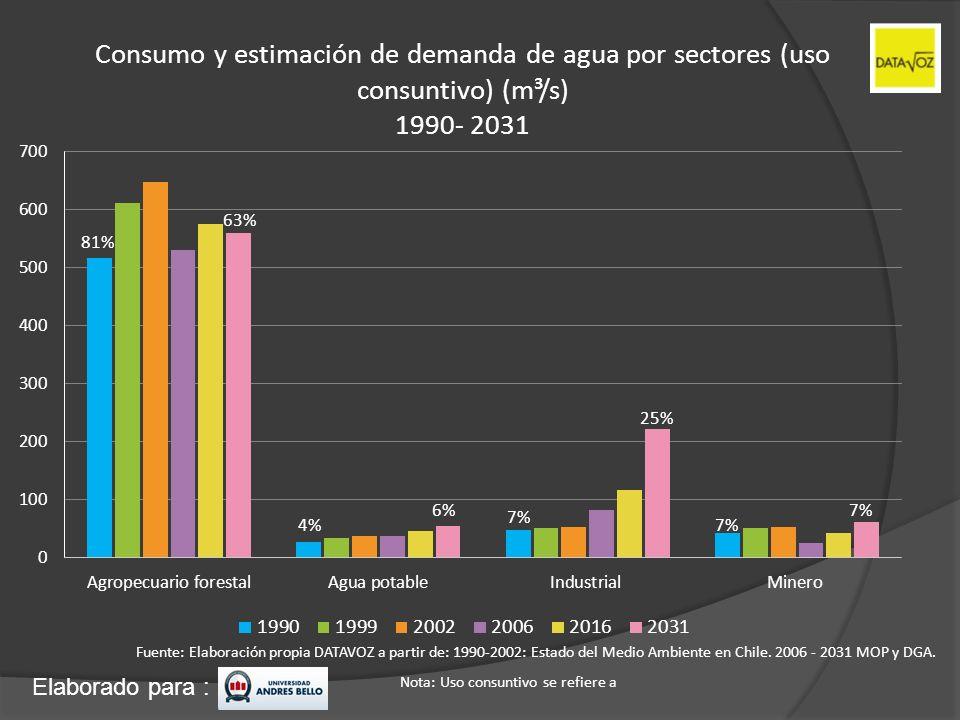 Elaborado para : Consumo y estimación de demanda de agua por sectores (uso consuntivo) (m³/s) 1990- 2031 Fuente: Elaboración propia DATAVOZ a partir d