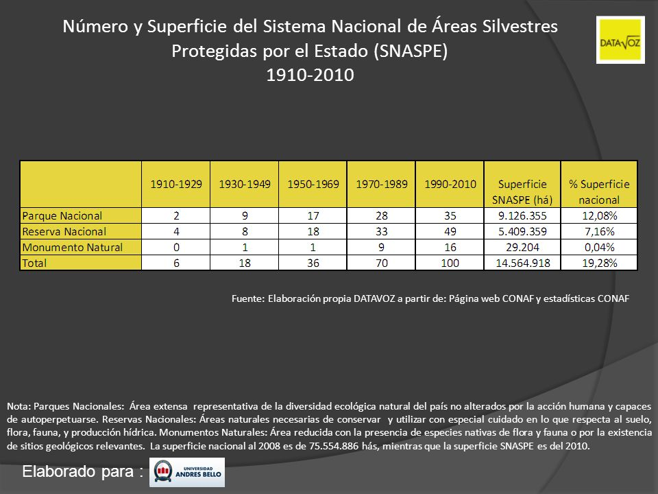 Elaborado para : Número y Superficie del Sistema Nacional de Áreas Silvestres Protegidas por el Estado (SNASPE) 1910-2010 Fuente: Elaboración propia D