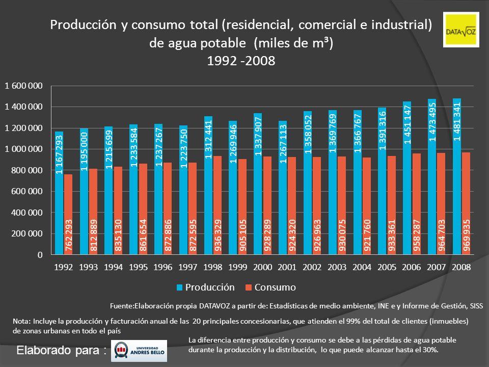 Elaborado para : Producción y consumo total (residencial, comercial e industrial) de agua potable (miles de m³) 1992 -2008 Fuente:Elaboración propia D
