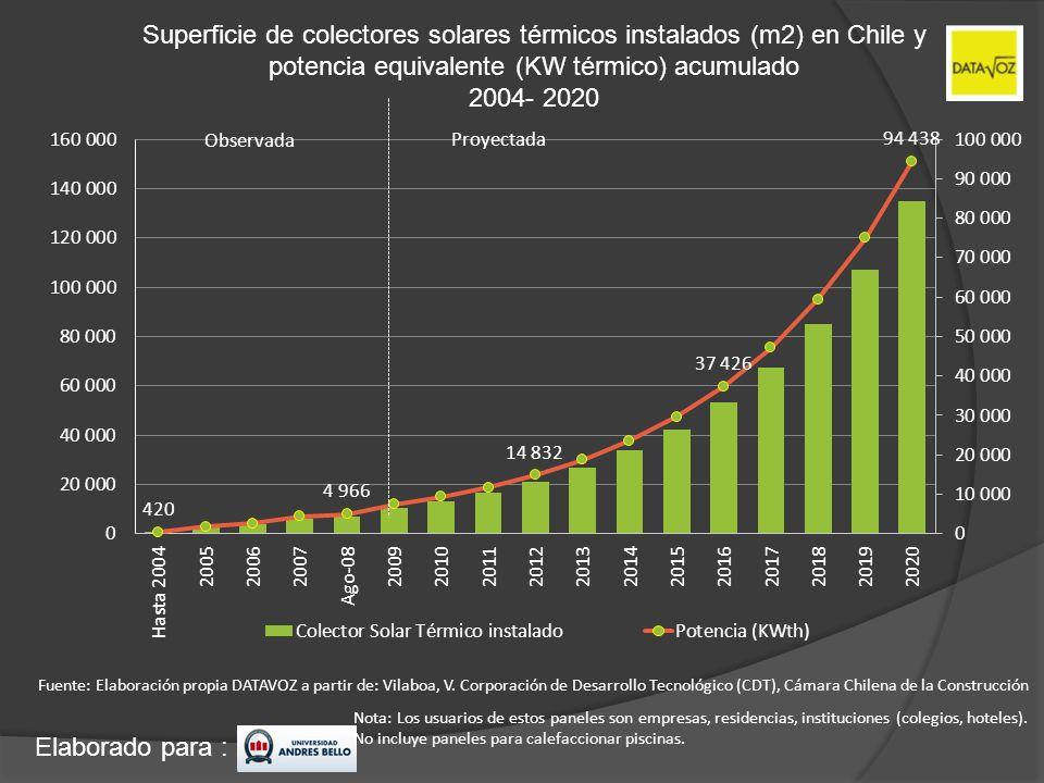 Elaborado para : Superficie de colectores solares térmicos instalados (m2) en Chile y potencia equivalente (KW térmico) acumulado 2004- 2020 Fuente: E