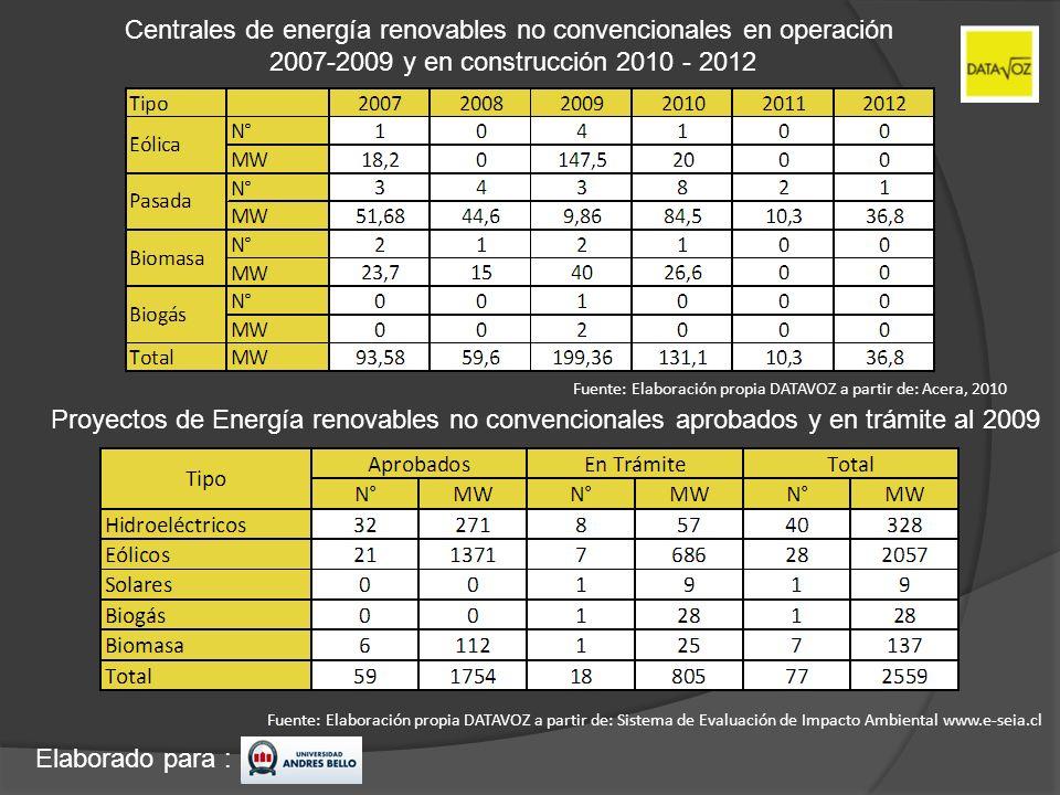 Elaborado para : Fuente: Elaboración propia DATAVOZ a partir de: Sistema de Evaluación de Impacto Ambiental www.e-seia.cl Proyectos de Energía renovab