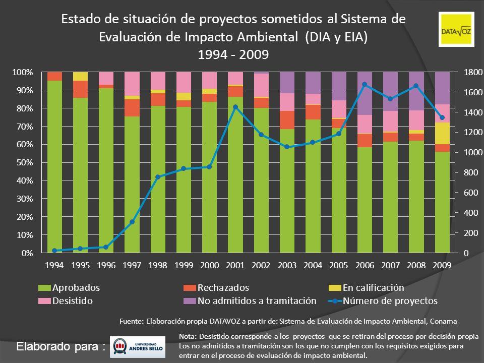 Elaborado para : Estado de situación de proyectos sometidos al Sistema de Evaluación de Impacto Ambiental (DIA y EIA) 1994 - 2009 Fuente: Elaboración
