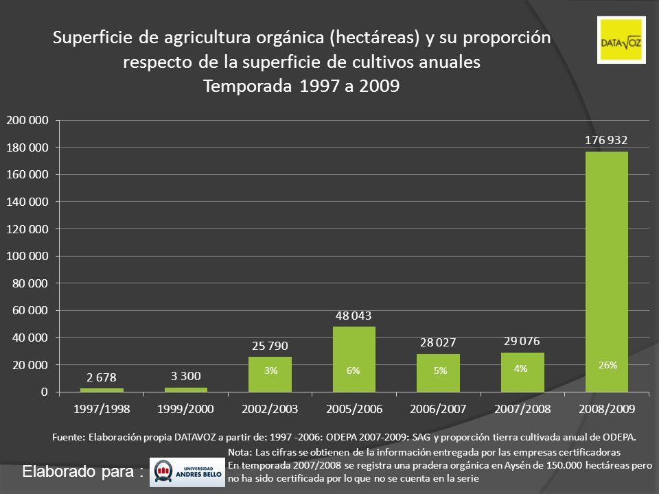 Elaborado para : Superficie de agricultura orgánica (hectáreas) y su proporción respecto de la superficie de cultivos anuales Temporada 1997 a 2009 26