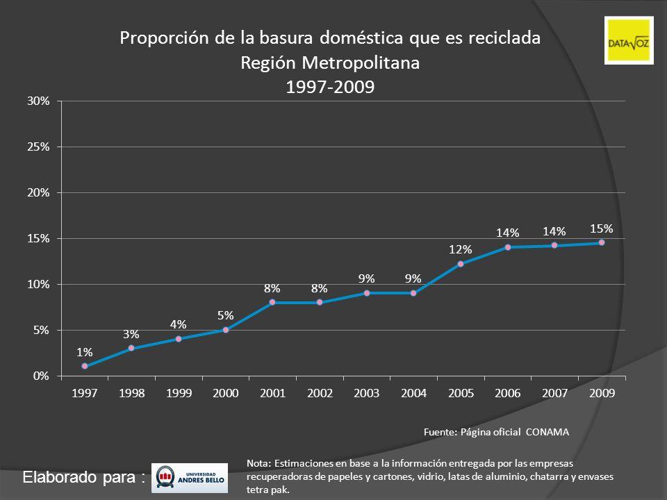 Elaborado para : Proporción de la basura doméstica que es reciclada Región Metropolitana 1997-2009 Fuente: Página oficial CONAMA Nota: Estimaciones en