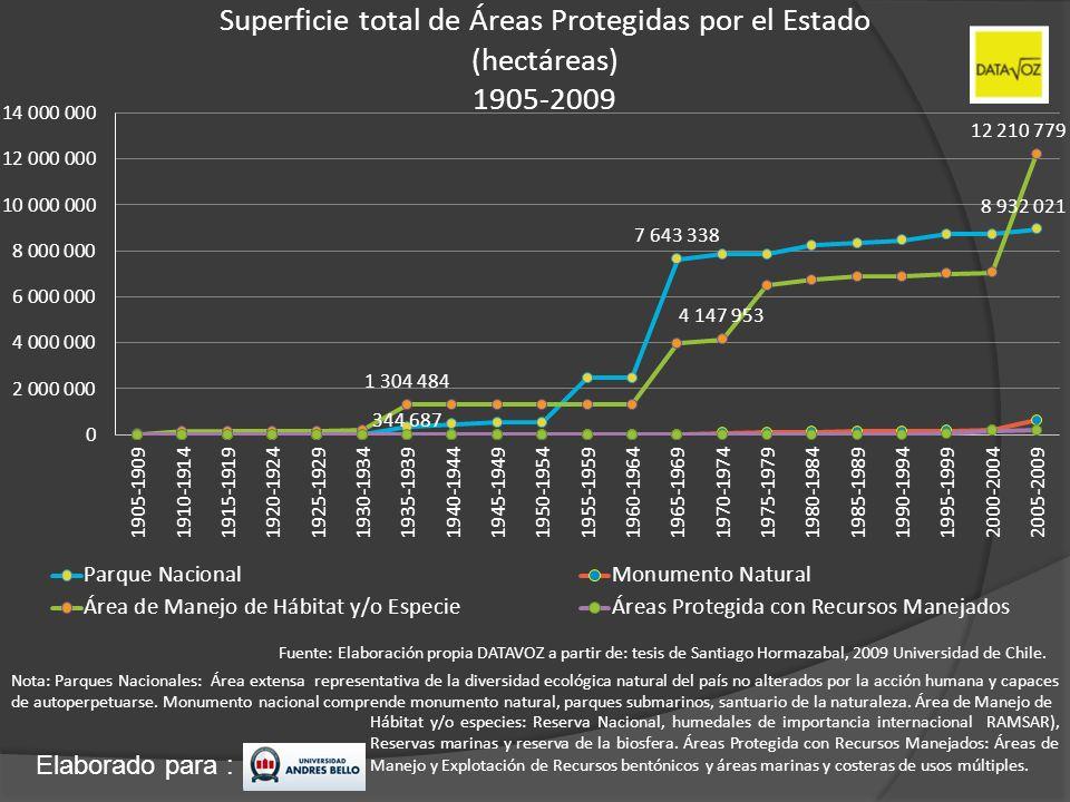 Elaborado para : Superficie total de Áreas Protegidas por el Estado (hectáreas) 1905-2009 Nota: Parques Nacionales: Área extensa representativa de la