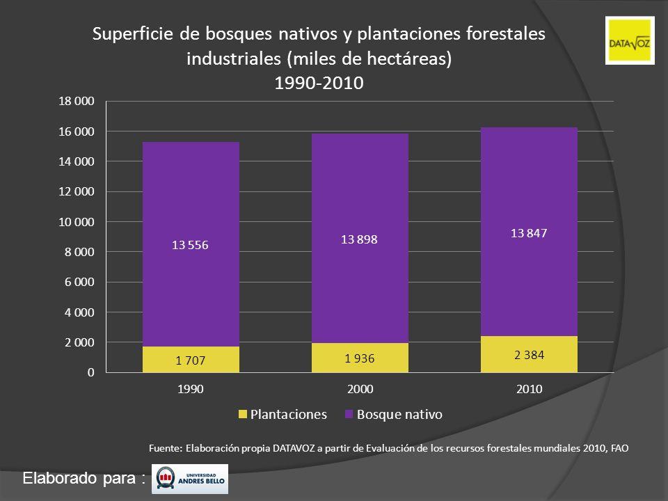 Elaborado para : Superficie de bosques nativos y plantaciones forestales industriales (miles de hectáreas) 1990-2010 Fuente: Elaboración propia DATAVO