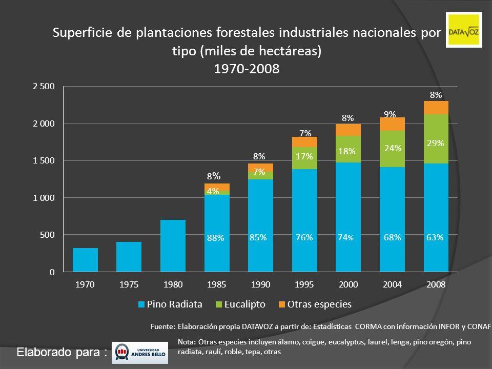 Elaborado para : Producción de madera industrial y productos industriales (miles de m³ y toneladas) 1970-2008 Madera en miles de m³ Celulosa en toneladas Fuente: Elaboración propia DATAVOZ a partir de: Anuario Forestal, 2008.