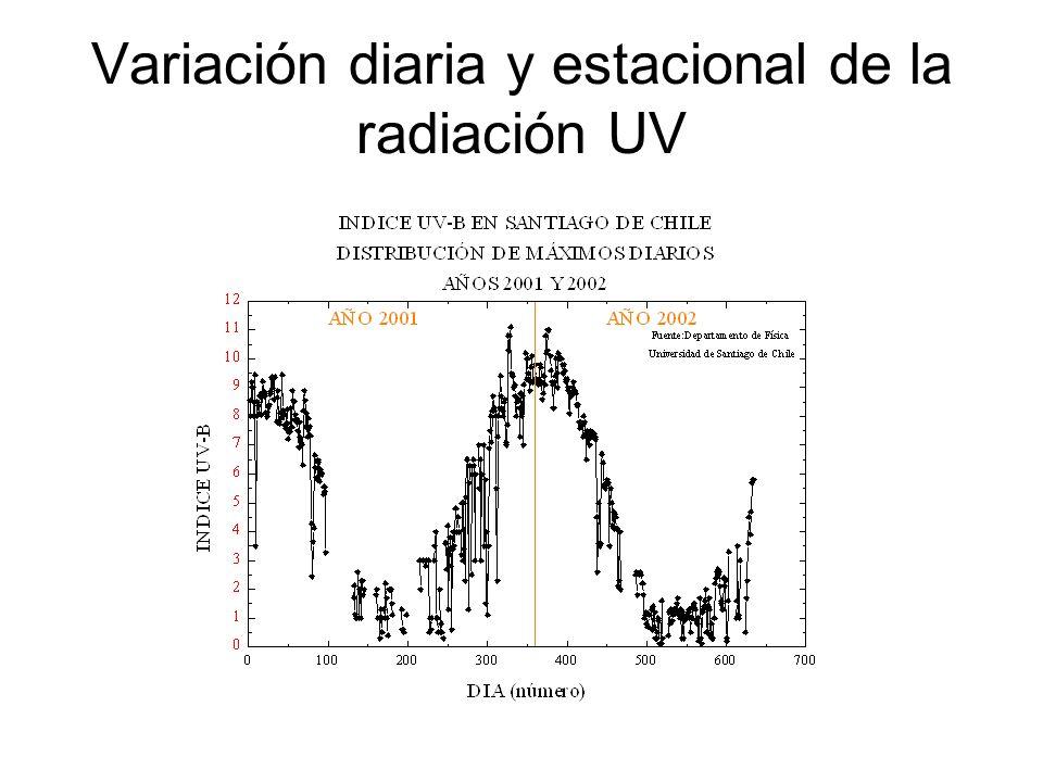 Variación diaria y estacional de la radiación UV