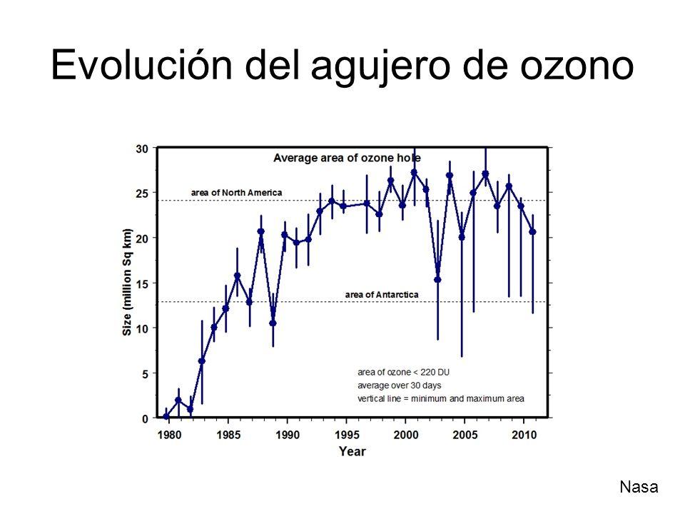 Evolución del agujero de ozono Nasa