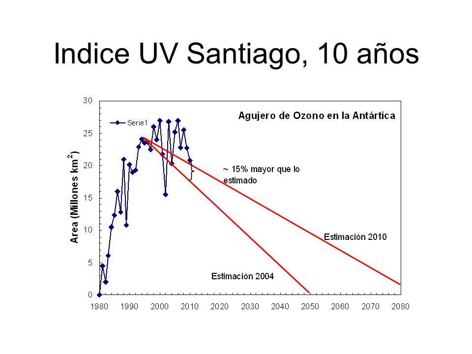 Indice UV Santiago, 10 años