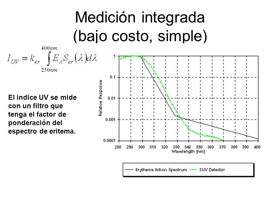 Medición integrada (bajo costo, simple) El indice UV se mide con un filtro que tenga el factor de ponderación del espectro de eritema.
