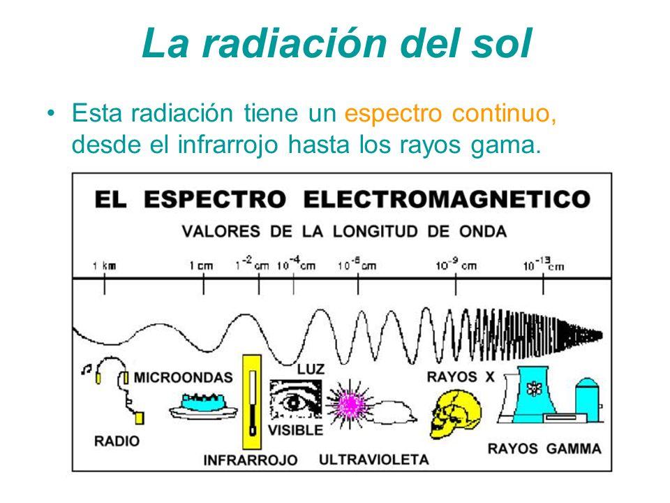 M é todos de medici ó n de la radiaci ó n ultravioleta 1.Medición espectral 2.Medición integrada