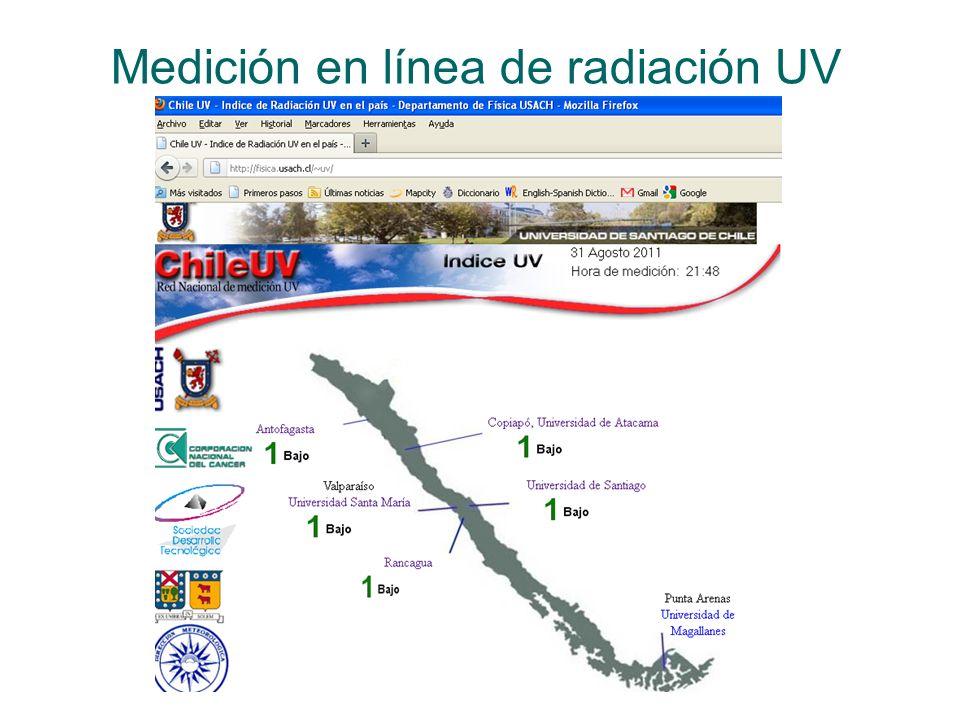Medición en línea de radiación UV
