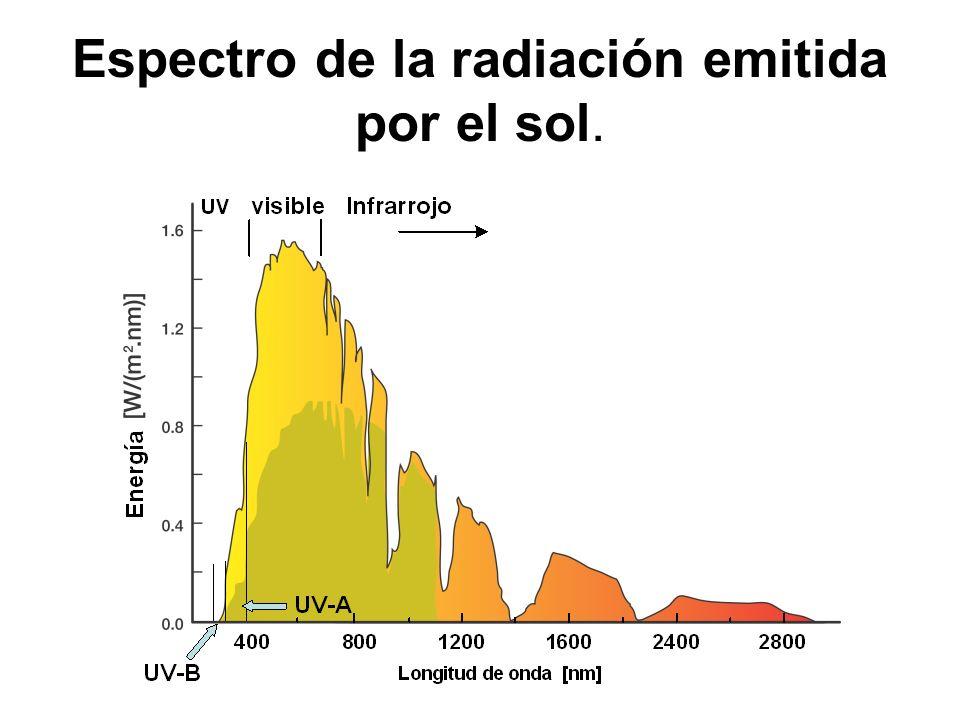 Espectro de la radiación emitida por el sol.