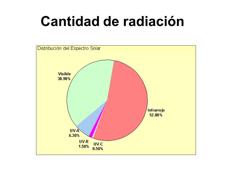 Variación diaria y estacional de la radiación UV Día despejado Nubosidad