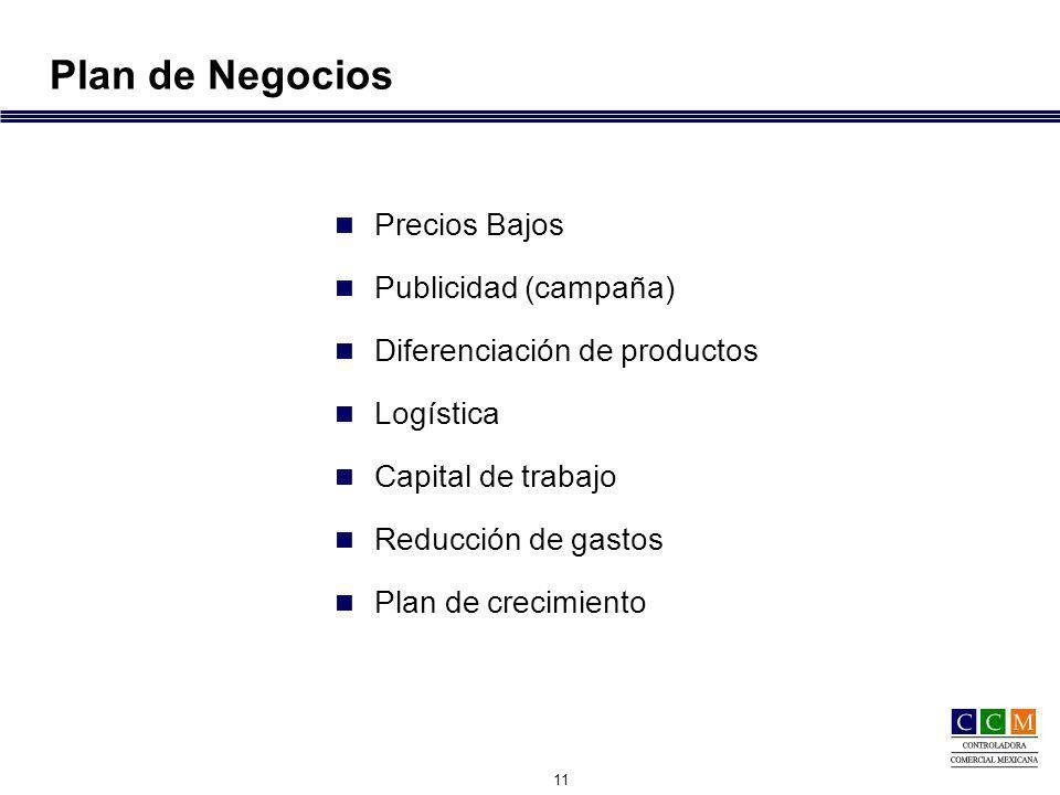 11 Plan de Negocios Precios Bajos Publicidad (campaña) Diferenciación de productos Logística Capital de trabajo Reducción de gastos Plan de crecimiento