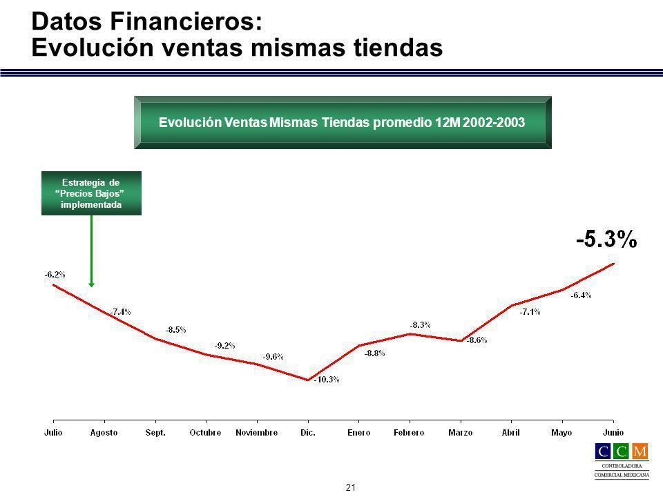 21 Datos Financieros: Evolución ventas mismas tiendas Estrategia de Precios Bajos implementada Estrategia de Precios Bajos implementada Evolución Ventas Mismas Tiendas promedio 12M 2002-2003