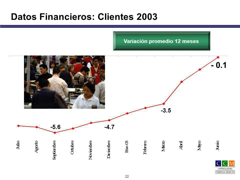 22 Datos Financieros: Clientes 2003 - 0.1 -3.5 -4.7-5.6 Variación promedio 12 meses