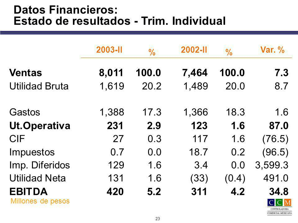 23 Datos Financieros: Estado de resultados - Trim.