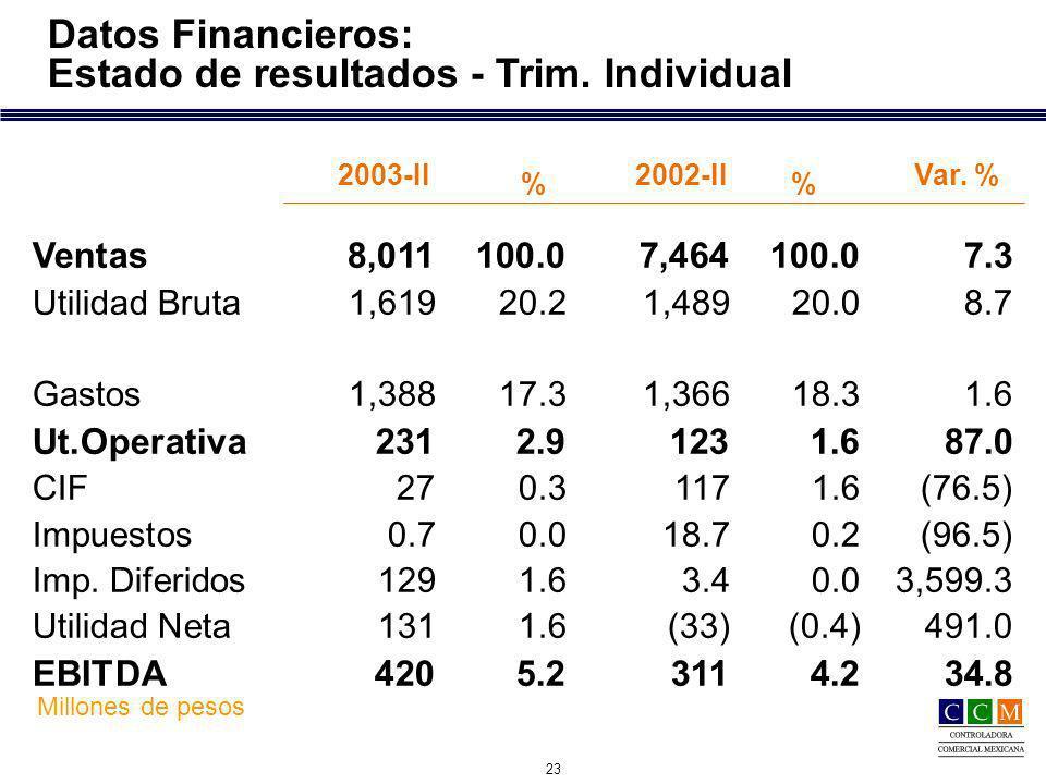 23 Datos Financieros: Estado de resultados - Trim. Individual Millones de pesos Var. % Ventas8,011100.07,464100.0 7.3 Utilidad Bruta1,61920.21,48920.0